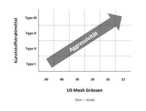 Härte-Aggressivität-Kunststoffstrahlmittel-Emsodur-Urea-Melamine-Acryl